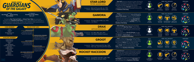 a_quick_guide_to_the_guardians_of_the_galaxy_by_pryce14-d7aaqhz