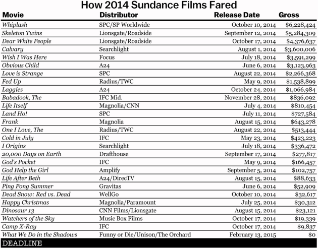 sundance_2014-box-office-results-chart1