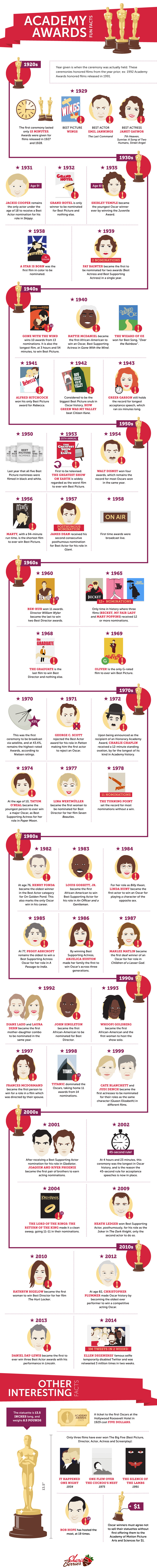 SB-AcademyAwardsFacts-Infographic