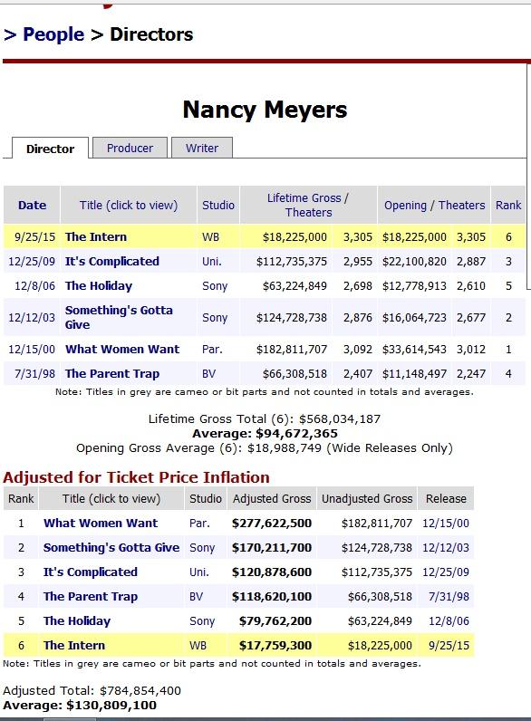Nancy Meyers Box Office