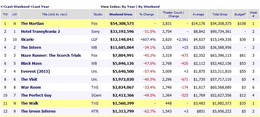 Box Office Top 10 The Martian