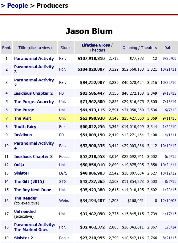 Jason Blum Box Office