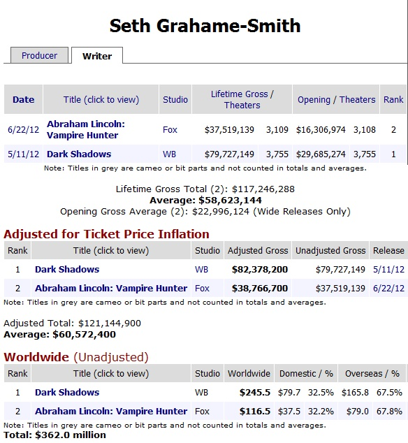 Seth Grahame-Smith Box Office