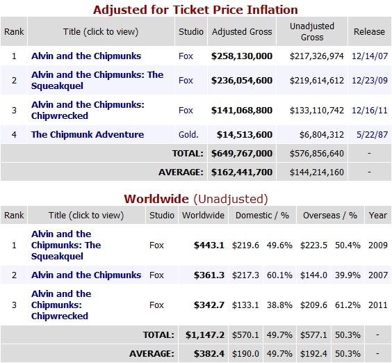 Alvin Box Office