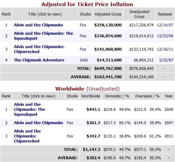 Alvin Box Office