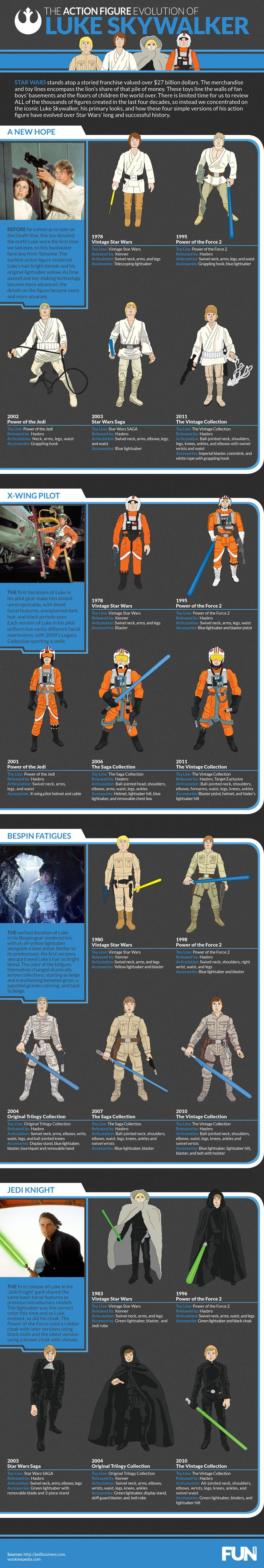 Luke Skywalker Action Figures Infographic