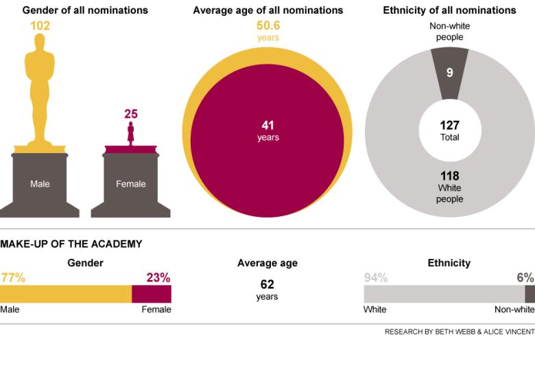 Telegraph OscarsSoWhite chart