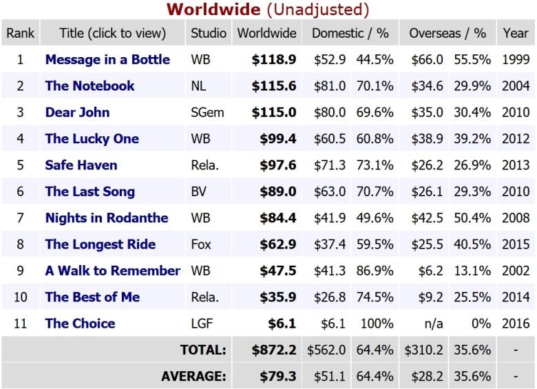 Nicholas Sparks Box Office Worldwide