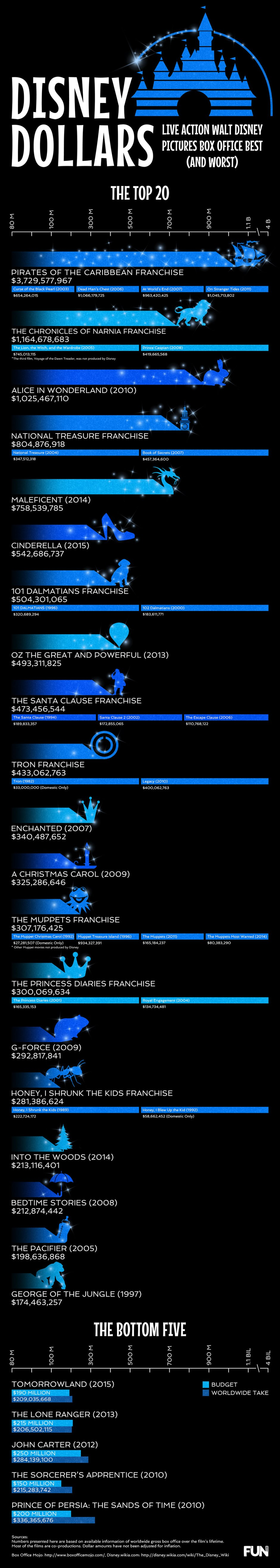 Live-Action-Disney-Movies-Infographic