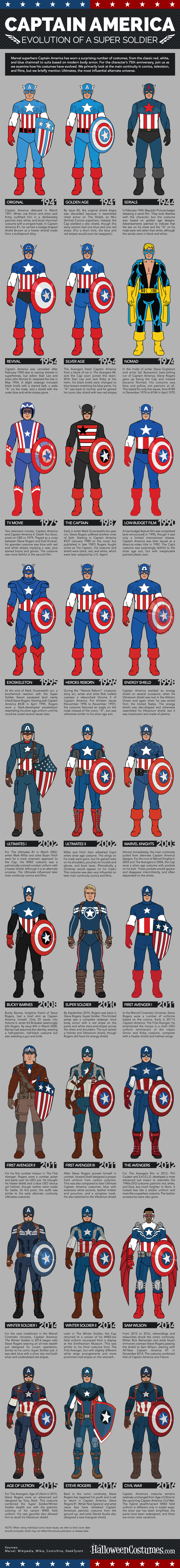 Captain-America-Costumes-Infographic