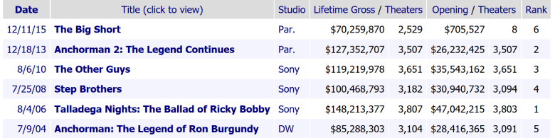 Adam McKay Career