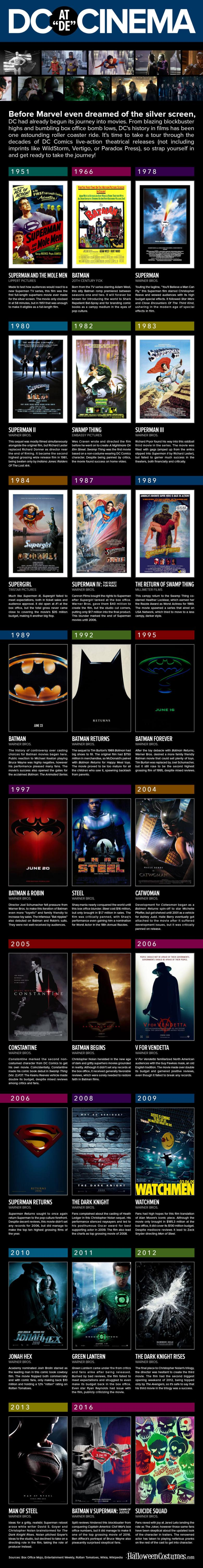 DC-Movies-Infographic