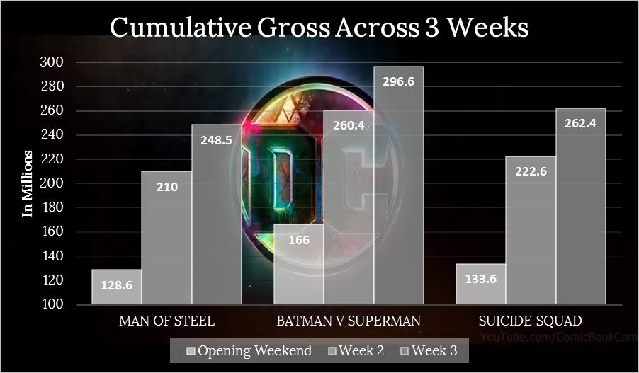DCEU Week 3 Cumulative