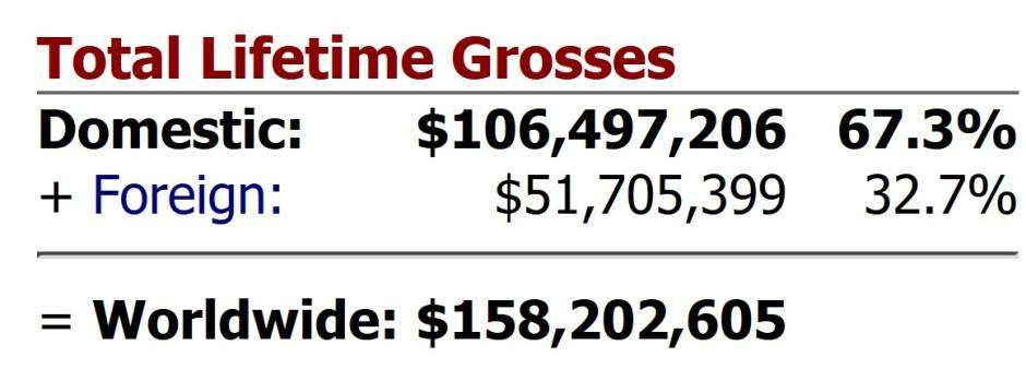 Ghostbusters Box Office Week 3