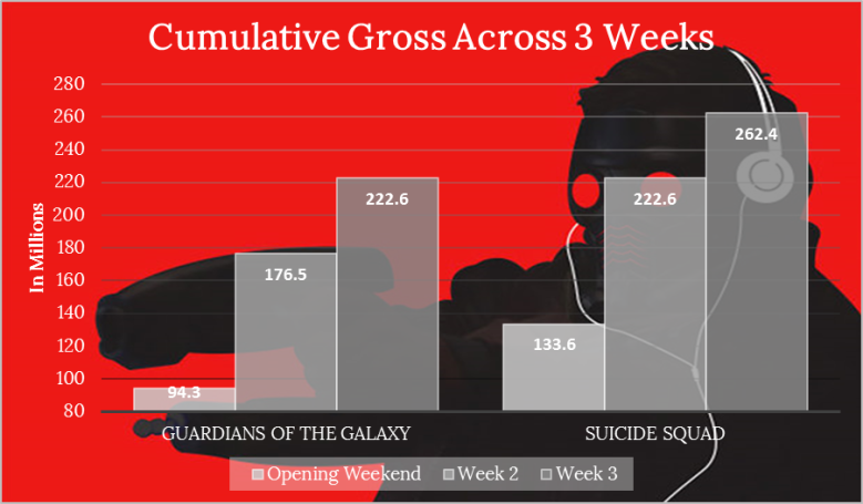 Guardians v Suicide Cumulative