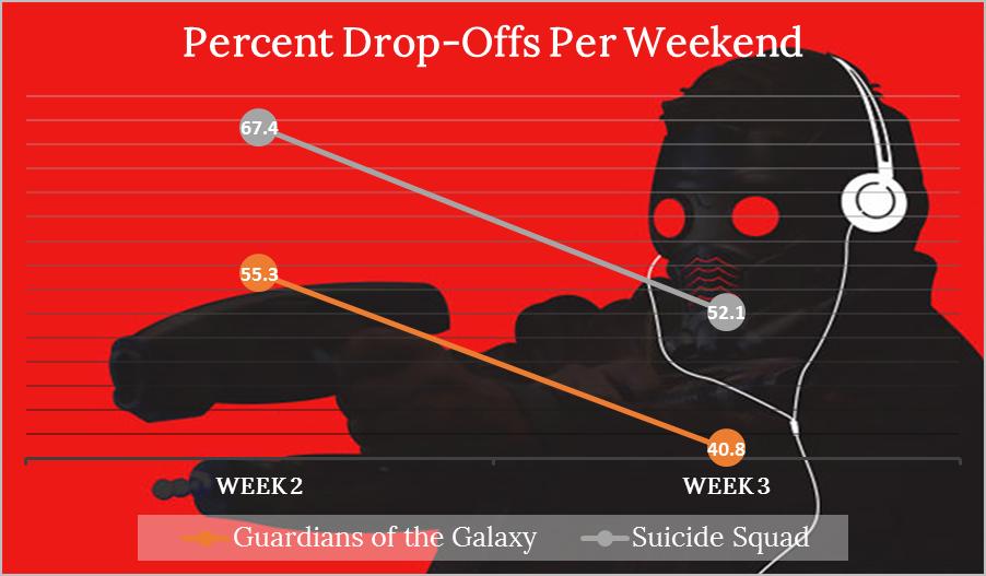 Guardians v Suicide Drops