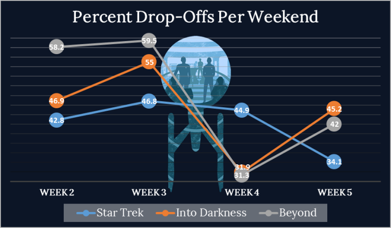 Star Trek Beyond Week 5 Drops