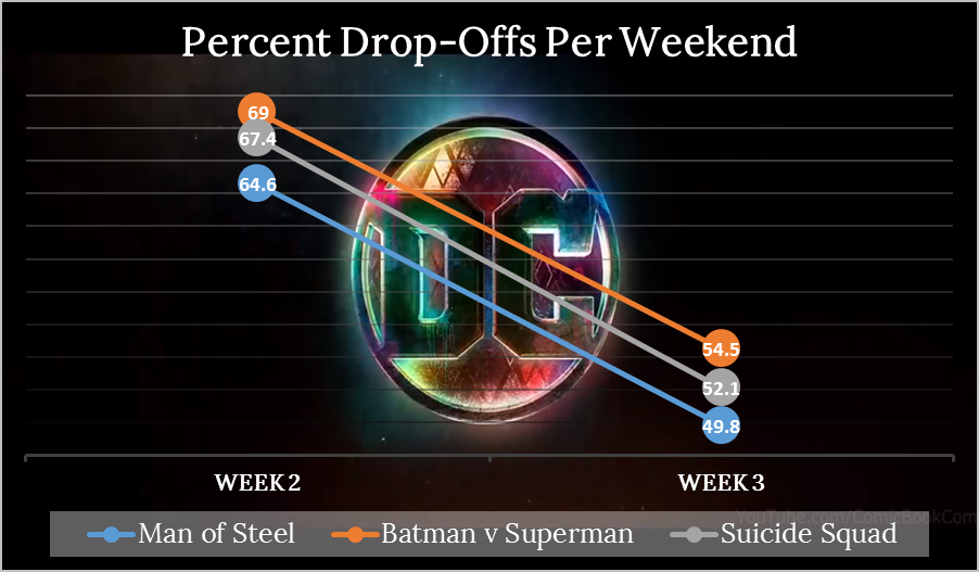 Suicide Squad Week 3 Drops