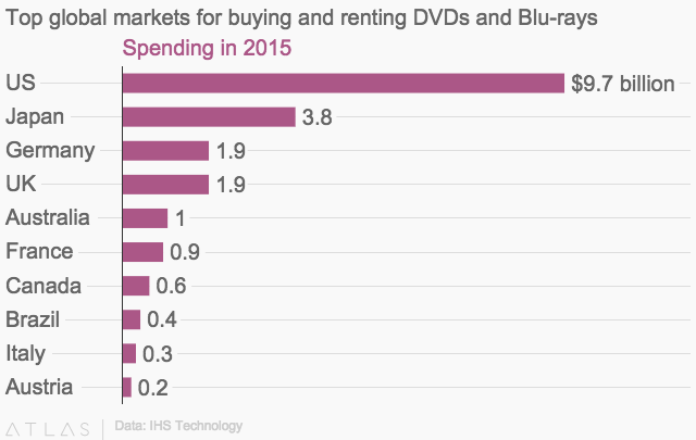 home-video-spending
