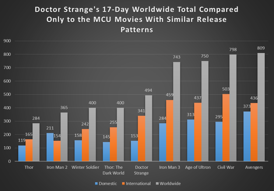 doctor-strange-17-day-mcu-overseas-first2