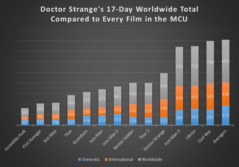 doctor-strange-17-day-mcu2