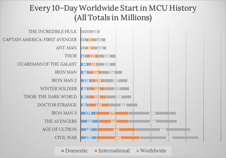 doctor-strange-mcu-box-office
