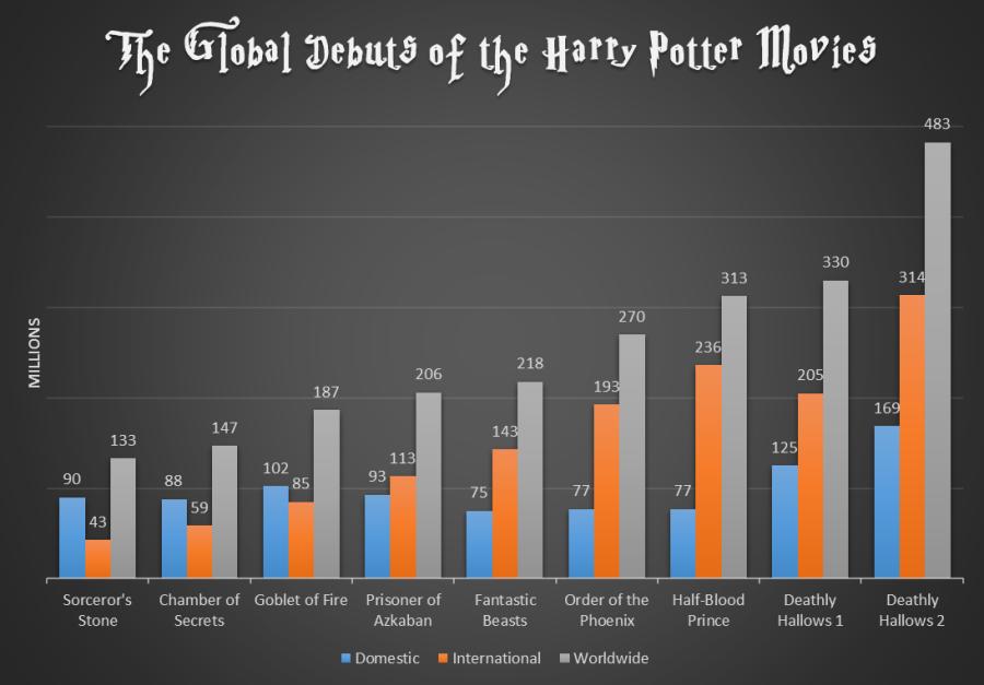 fantastic-beasts-harry-potter-bo
