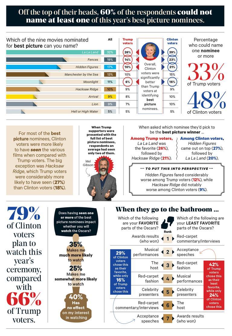 hollywoodreporter-oscars-infographic2
