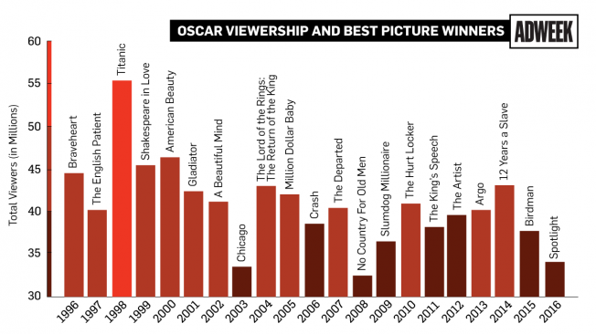 oscars-ratings-04-2016