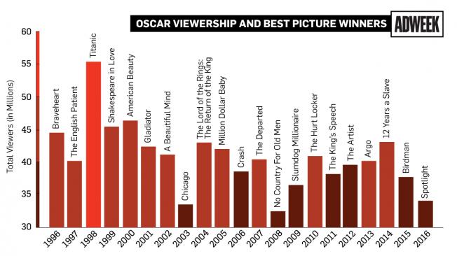 oscars-ratings-04-2016