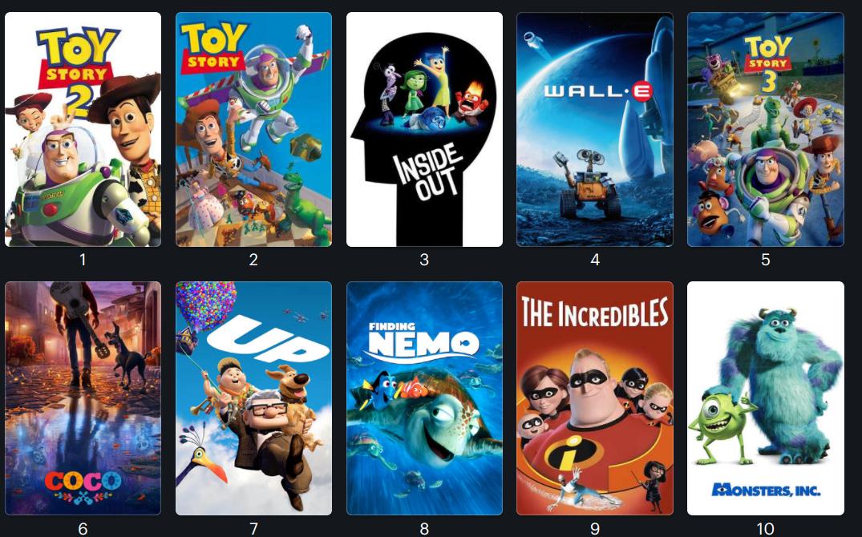 Ranking Pixar S Movies Post Coco We Minored In Film